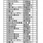 2016年2月ソロバンコンクール(各クラス)上位100位発表!
